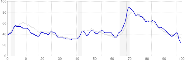 Tennessee monthly unemployment rate chart from 1990 to October 2017